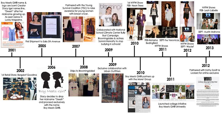 Michael Clifford Hair Timeline BMG timeline