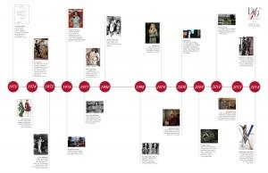 DVF40_DVF_Timeline